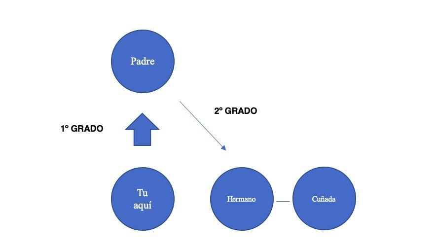 esquema explicativo parentesco por afinidad para aplicar articulo 416 ley de enjuiciamiento criminal